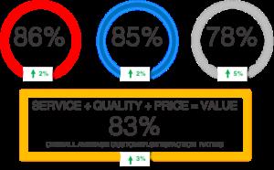 CSS Scores 300x186 - Customer Satisfaction Rating