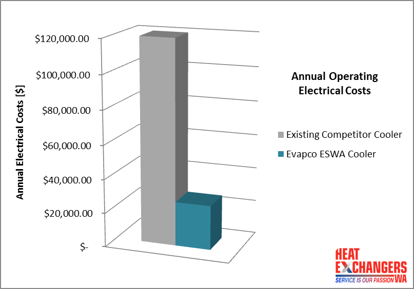 Supagas Operating Electrical Costs1 - Cooler Savings in the Scorching Heat