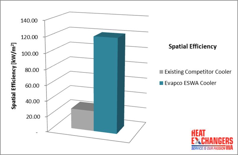 Supagas Spatial Efficiency - Cooler Savings in the Scorching Heat