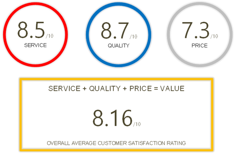 Customer survey scores - Heat Exchangers WA Receive 82% Customer Satisfaction Rating