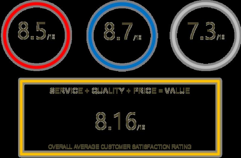Customer survey scores - Heat Exchangers WA Receive 82% Customer Satisfaction Rating