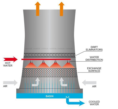 image 2020 02 11T07 34 34 152Z - Classification of cooling towers